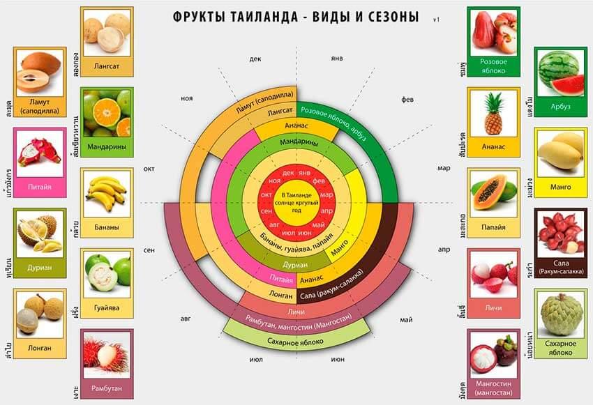 тайские фрукты leto.today Фрукты в Таиланде Фрукты и овощи Таиланда.